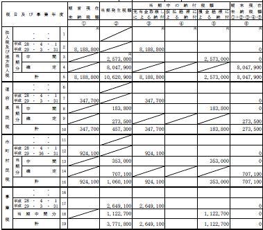 法人 税 修正 申告 別表 5 2